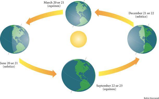 equinox_solstice_610