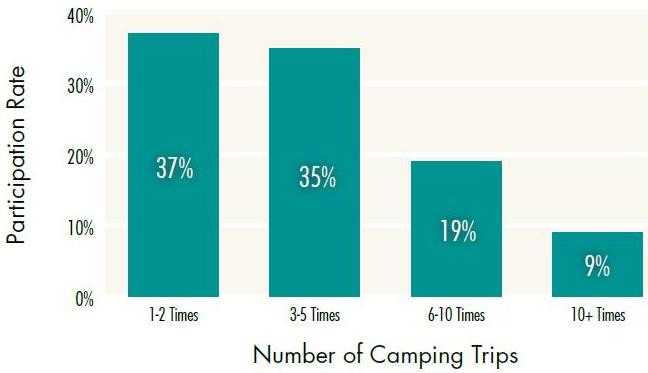 Number of Camping Trips